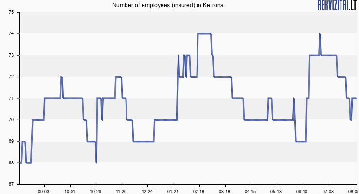 Number of employees (insured) in Ketrona