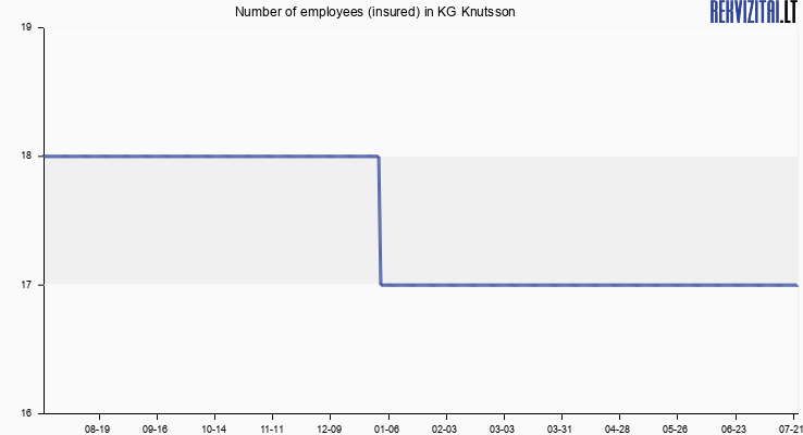 Number of employees (insured) in KG Knutsson