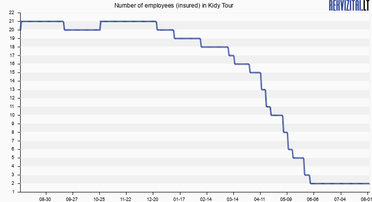 Number of employees (insured) in Kidy Tour