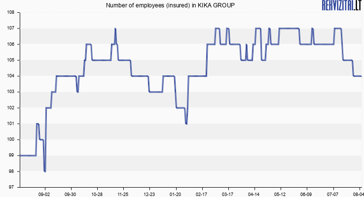 Number of employees (insured) in KIKA GROUP