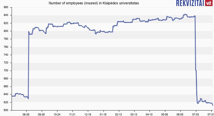 Number of employees (insured) in Klaipėdos universitetas