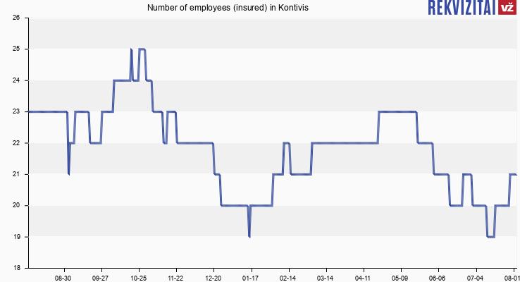 Number of employees (insured) in Kontivis plius partneriai