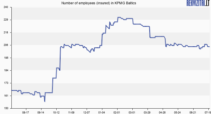 KPMG Baltics personnel. Rekvizitai.lt