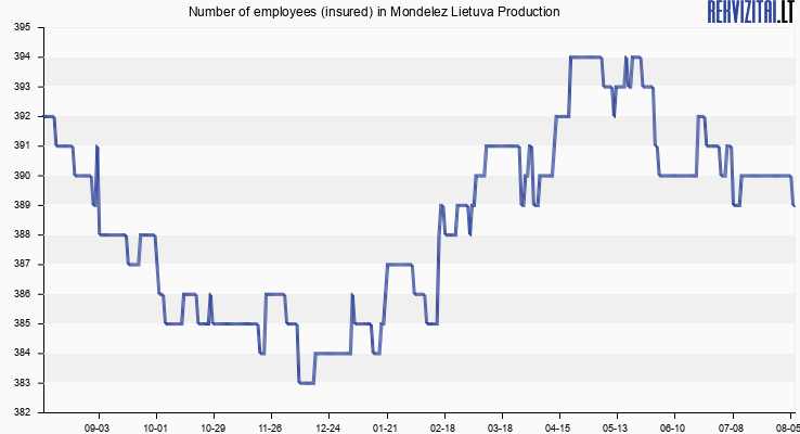 Number of employees (insured) in Mondelez Lietuva Production