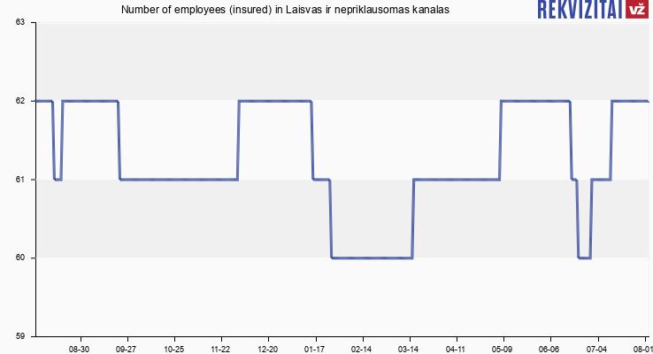 Number of employees (insured) in Laisvas ir nepriklausomas kanalas