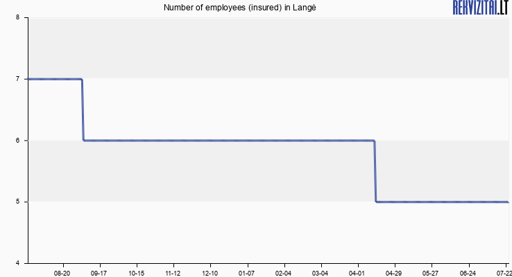 Number of employees (insured) in Langė