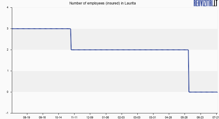 Number of employees (insured) in Laurita