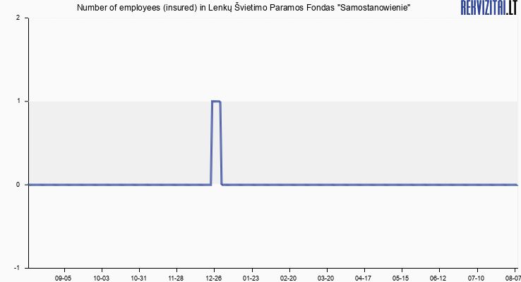 "Number of employees (insured) in Lenkų Švietimo Paramos Fondas ""Samostanowienie"""