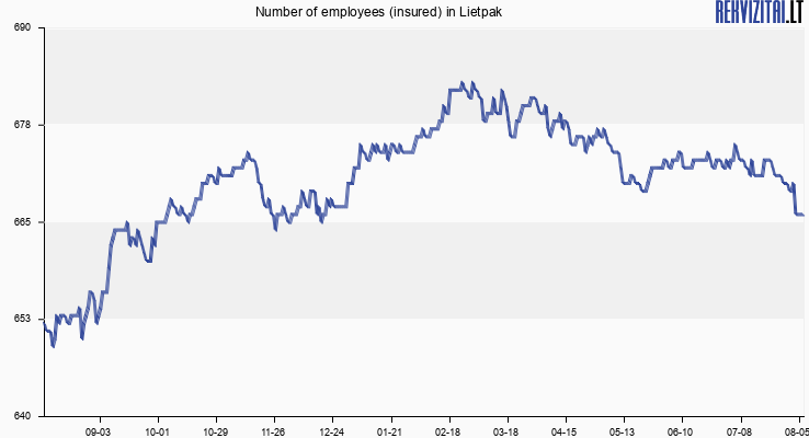 Number of employees (insured) in Lietpak