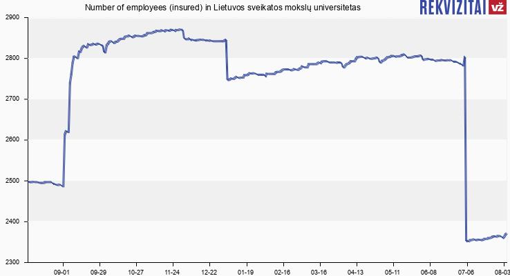 Number of employees (insured) in Lietuvos sveikatos mokslų universitetas