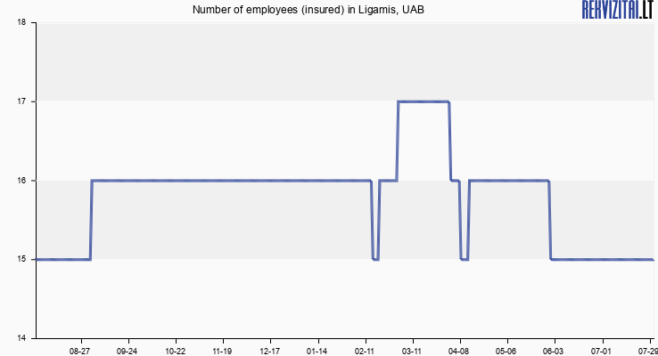 Number of employees (insured) in Ligamis, UAB