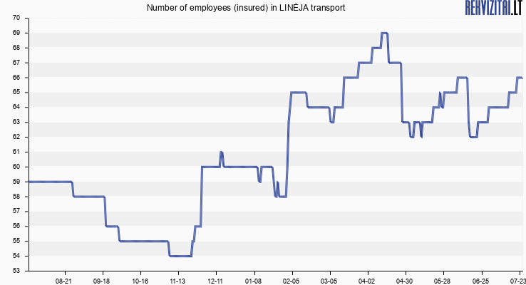 Number of employees (insured) in LINĖJA transport