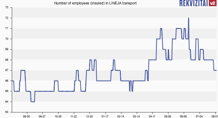 Number of employees (insured) in LINĖJA transport