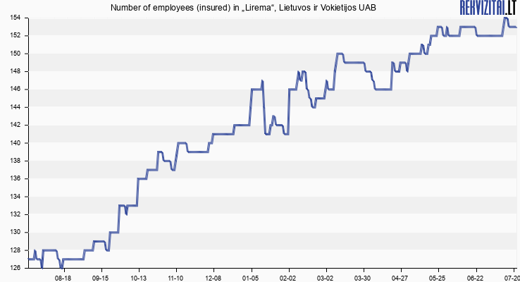 "Number of employees (insured) in ""Lirema"", Lietuvos ir Vokietijos UAB"