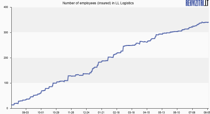 Number of employees (insured) in LL Logistics