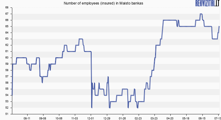 """Number of employees (insured) in """"Maisto Bankas"""", Labdaros ir Paramos Fondas"""