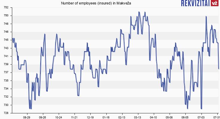 Number of employees (insured) in Makveža