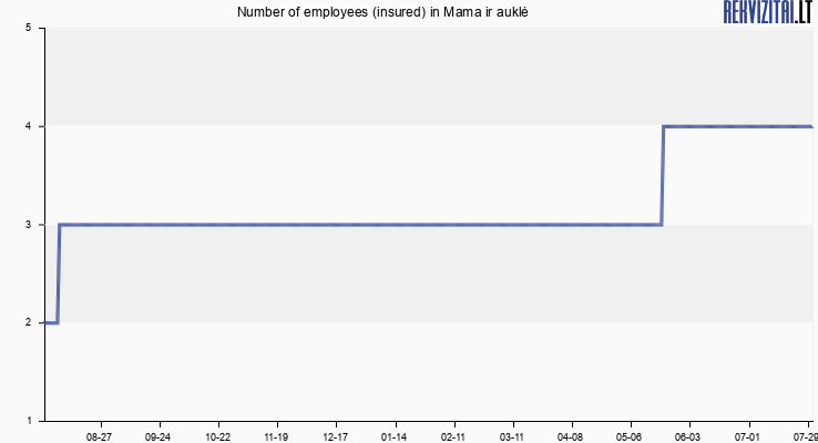 Number of employees (insured) in Mama ir auklė