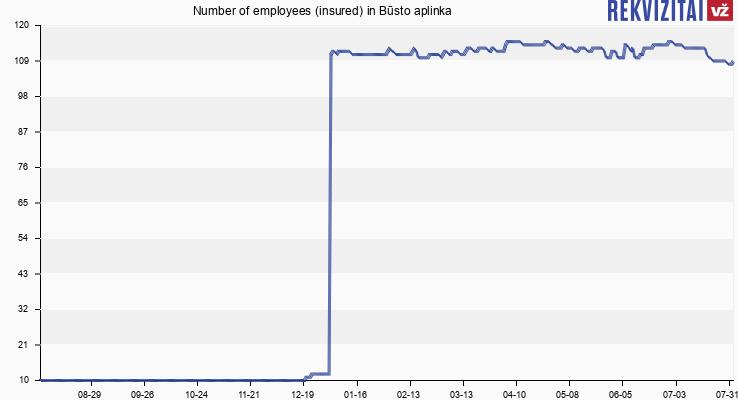 Number of employees (insured) in Būsto aplinka