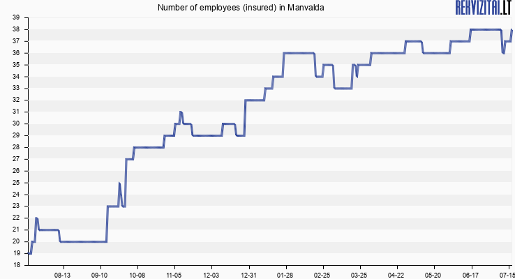 Number of employees (insured) in Manvalda