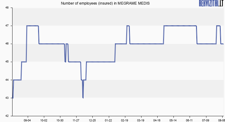 Number of employees (insured) in MEGRAME MEDIS