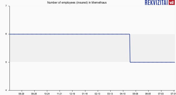 Number of employees (insured) in Memelhaus