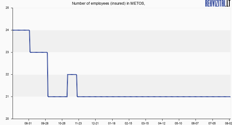 Number of employees (insured) in METOS,
