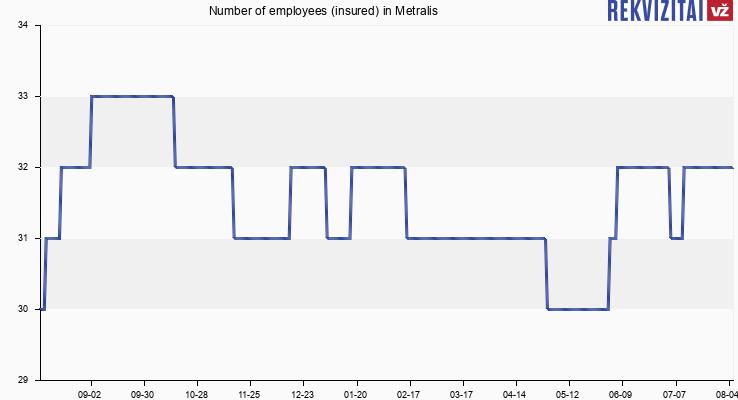 Number of employees (insured) in Metralis