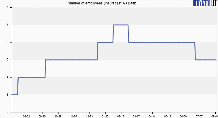 Number of employees (insured) in A3 Baltic