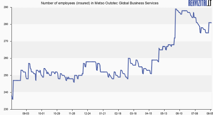 Number of employees (insured) in Metso Outotec Global Business Services