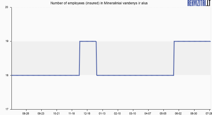 Number of employees (insured) in Mineraliniai vandenys ir alus
