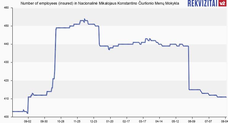 Number of employees (insured) in Nacionalinė Mikalojaus Konstantino Čiurlionio Menų Mokykla