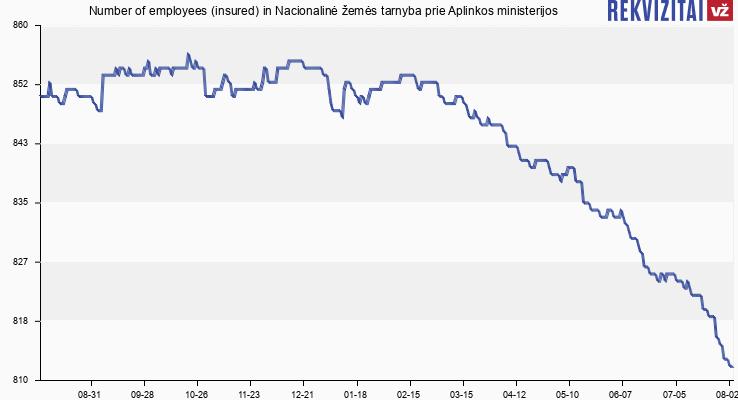 Number of employees (insured) in Nacionalinė žemės tarnyba prie Žemės ūkio ministerijos