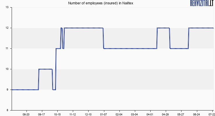 Number of employees (insured) in Nailtex
