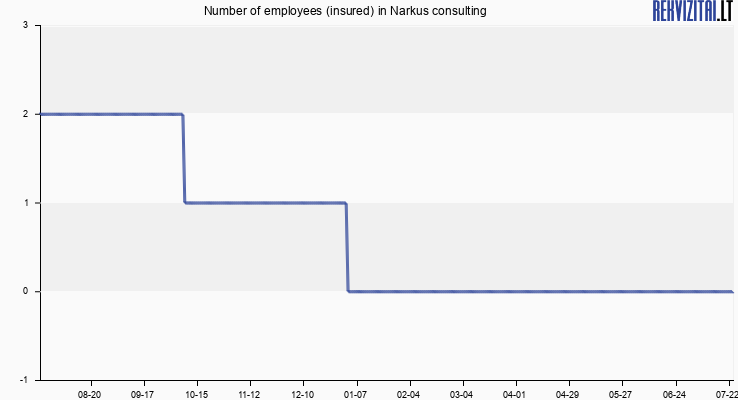 Number of employees (insured) in Narkus consulting