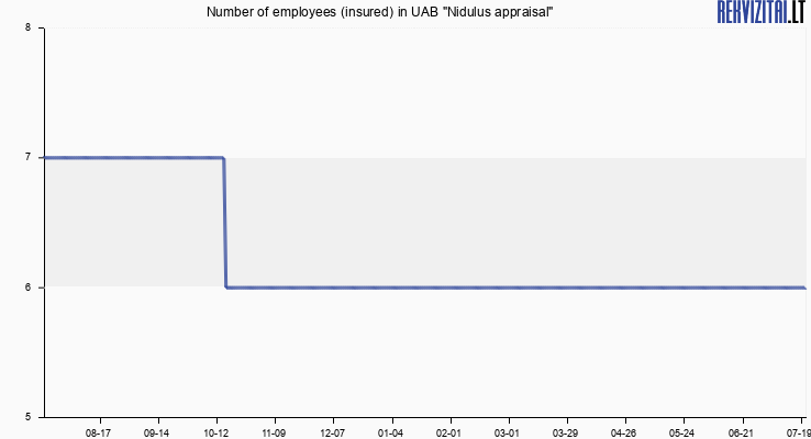 "Number of employees (insured) in UAB ""Nidulus appraisal"""