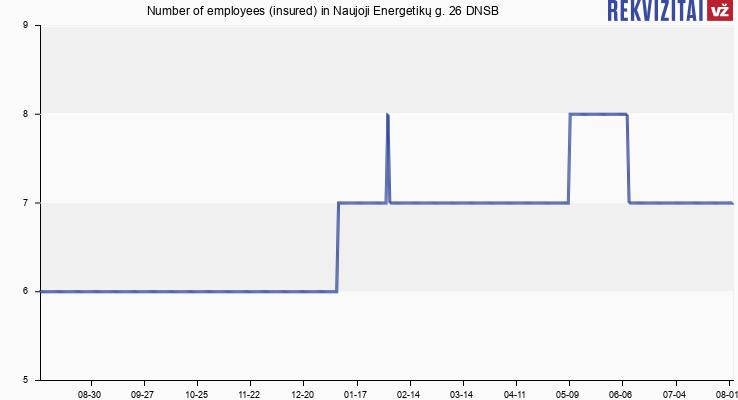 Number of employees (insured) in Naujoji Energetikų g. 26 DNSB