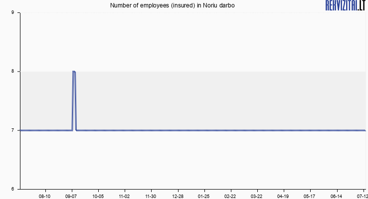 Number of employees (insured) in Noriu darbo