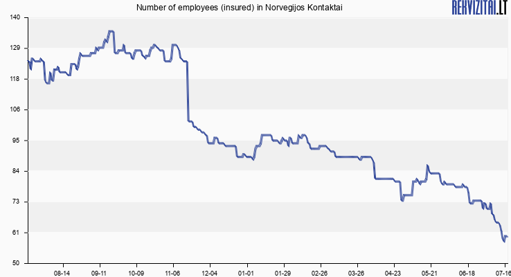 Number of employees (insured) in Norvegijos Kontaktai