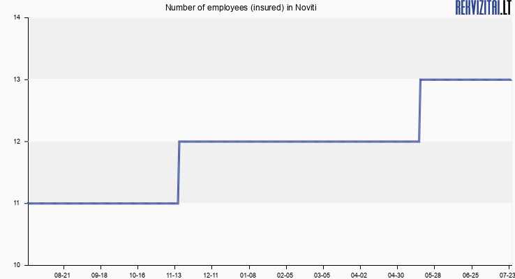 Number of employees (insured) in Noviti