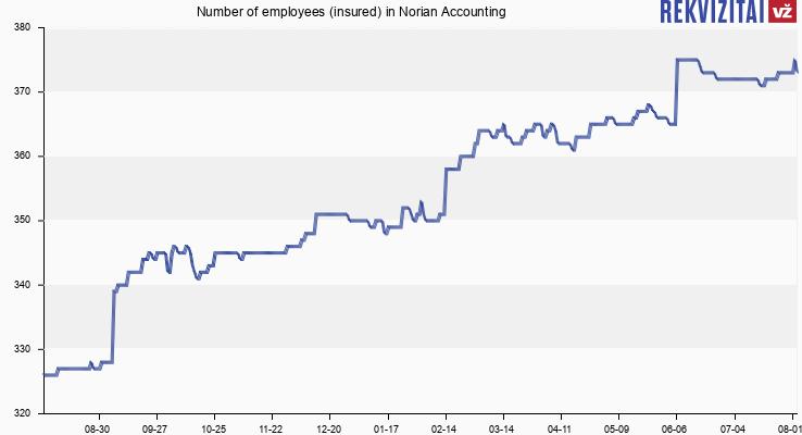 Norian Accounting personnel. Rekvizitai.lt