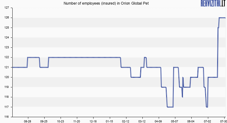 Number of employees (insured) in Orion Global Pet