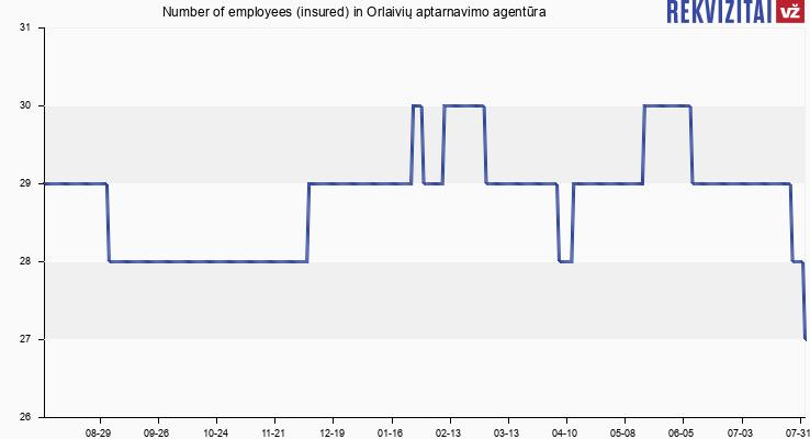 Number of employees (insured) in Orlaivių aptarnavimo agentūra