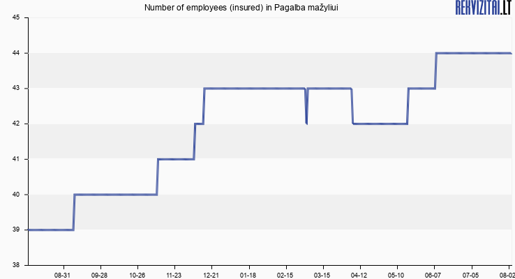 Number of employees (insured) in Pagalba mažyliui