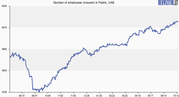 Number of employees (insured) in Palink, UAB