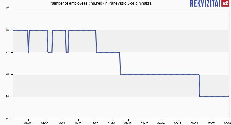 Number of employees (insured) in Panevėžio 5-oji gimnazija