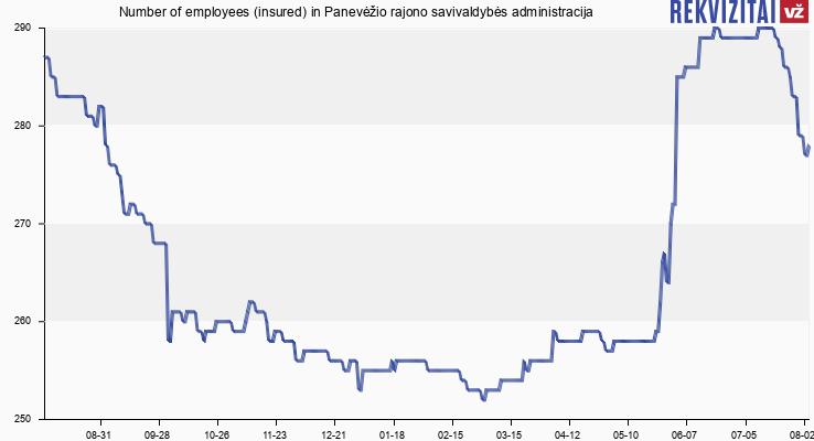 Number of employees (insured) in Panevėžio rajono savivaldybės administracija