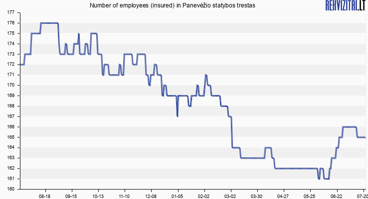 Number of employees (insured) in Panevėžio statybos trestas