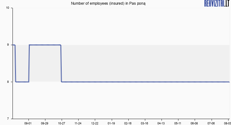 Number of employees (insured) in Pas poną