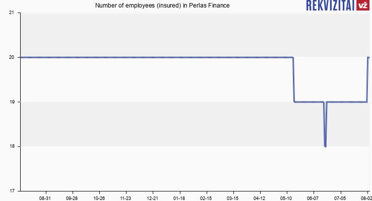 Number of employees (insured) in Perlas Finance